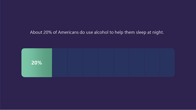 about 20 percent of Americans do use alcohol to help them sleep at night